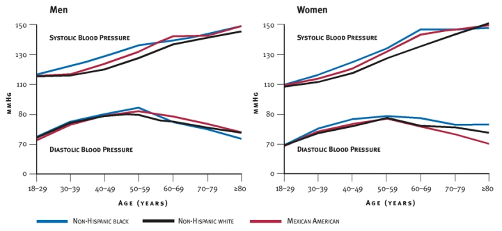 Changes in systolic and diastolic blood pressure with age